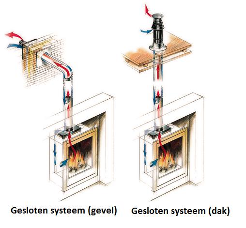 Gesloten verbrandingssysteem (gevel en dak)